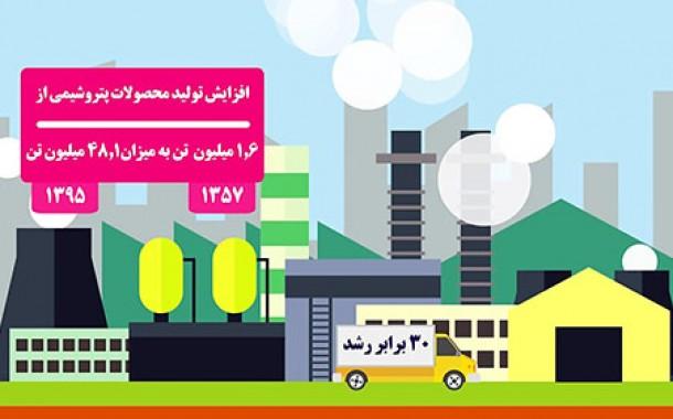 موشن گرافیک دستاوردهای انقلاب اسلامی در زمینه تولید ملی