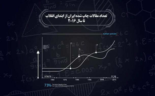 موشن گرافیک دستاوردهای انقلاب اسلامی در زمینه علمی